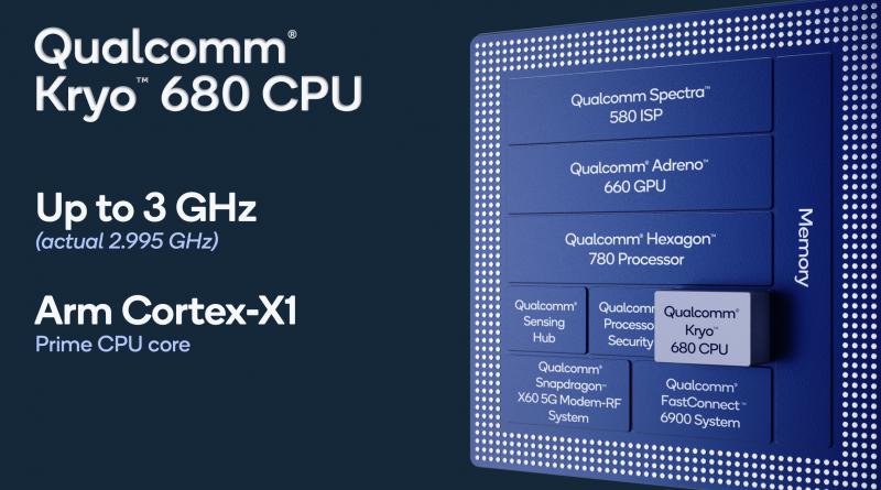 Snapdragon 888+:n tehokkaimman CPU-keskussuorinytimen kellotaajuus yltää lähes 3 gigahertsiin.