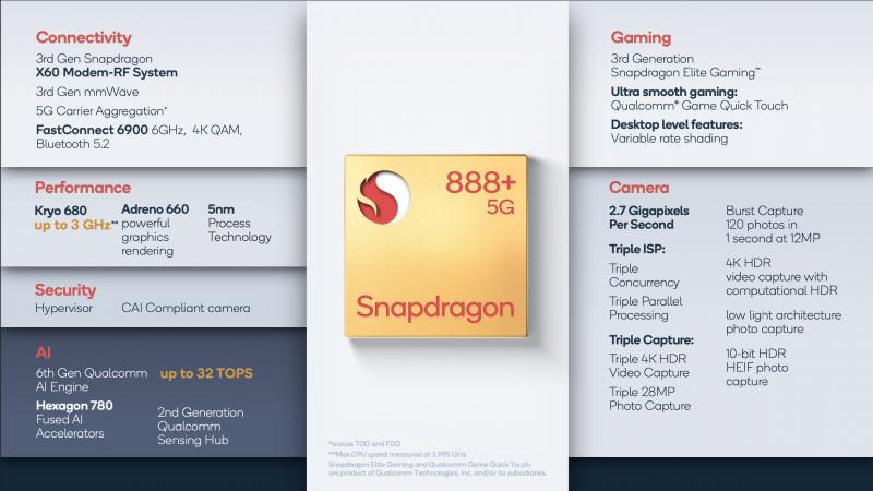 Snapdragon 888+:n ominaisuuksia.