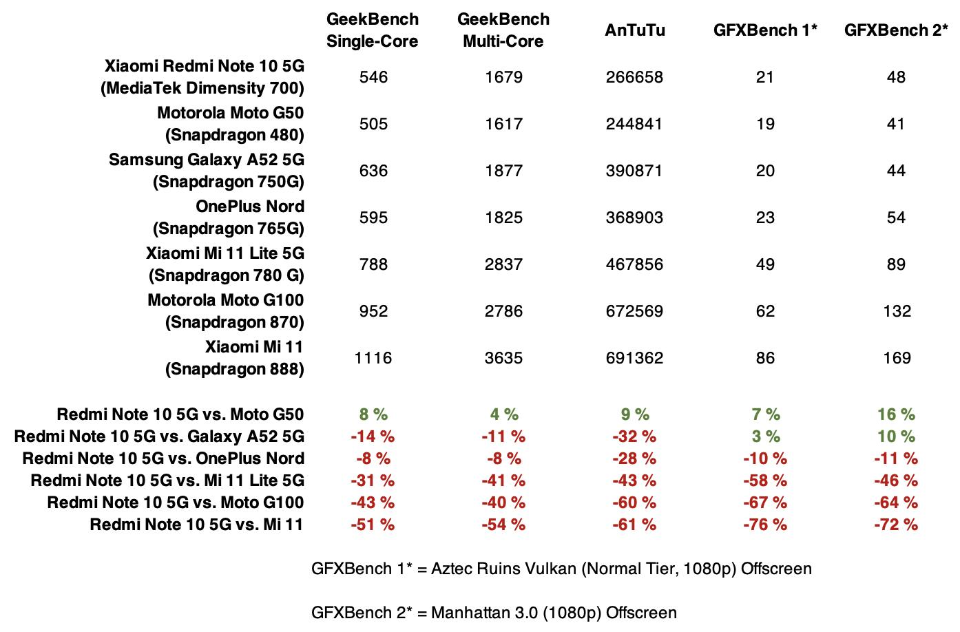 Redmi Note 10 5G:n suorituskyky verrattuna muutamiin muihin älypuhelimiin.