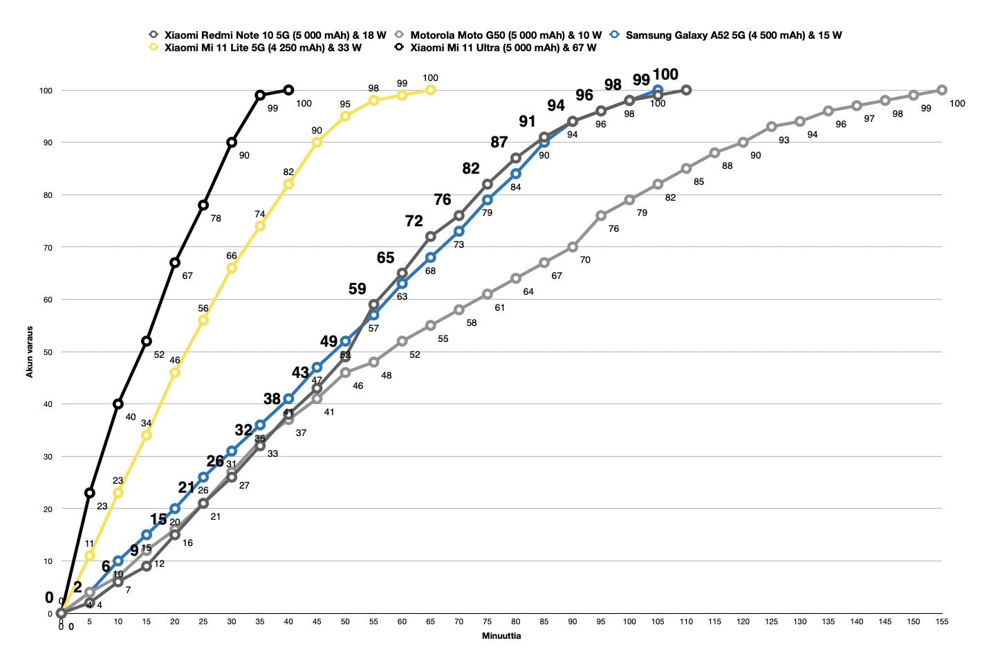 Redmi Note 10 5G:n latausnopeus vertailussa muutamiin muihin älypuhelimiin.