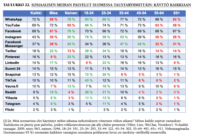 Suomalaisten käyttämät some-palvelut eri ikäryhmissä.