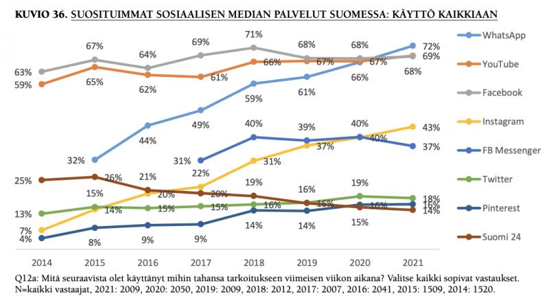 Näin eri some-palvelujen suosio on kehittynyt Suomessa.