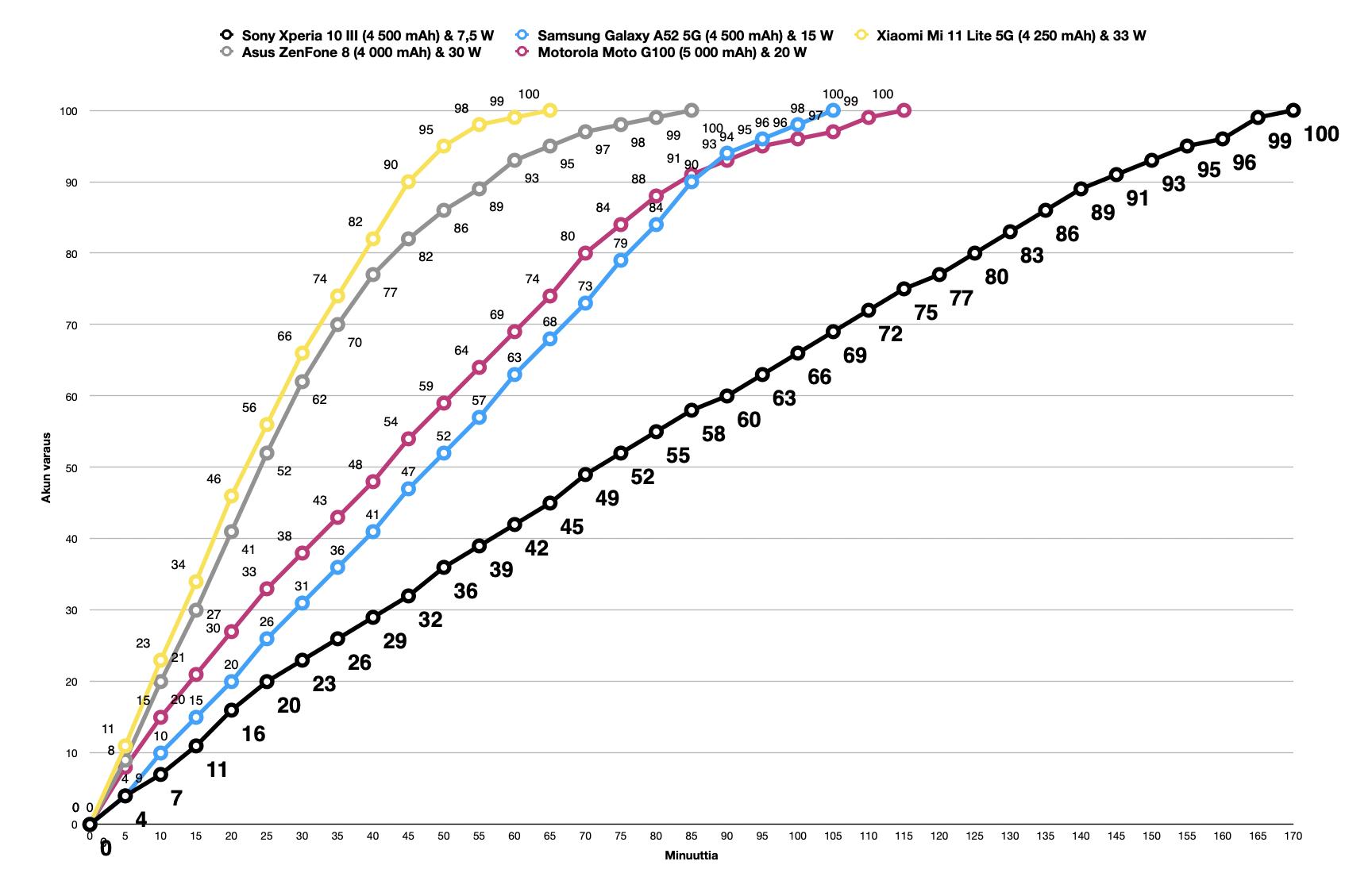 Latausajoissa Xperia 10 III erottuu joukosta, mutta ei hyvällä tavalla.