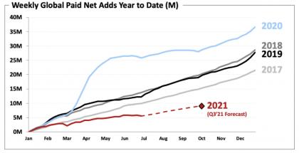 Netflixille vuosi 2021 on ollut rauhallisemman kasvun aikaa hurjan vuoden 2020 jälkeen.