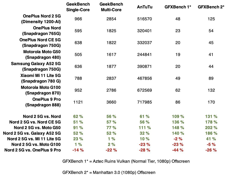 OnePlus Nord 2 5G:n suorituskyky vertailussa muutamiin muihin älypuhelimiin.