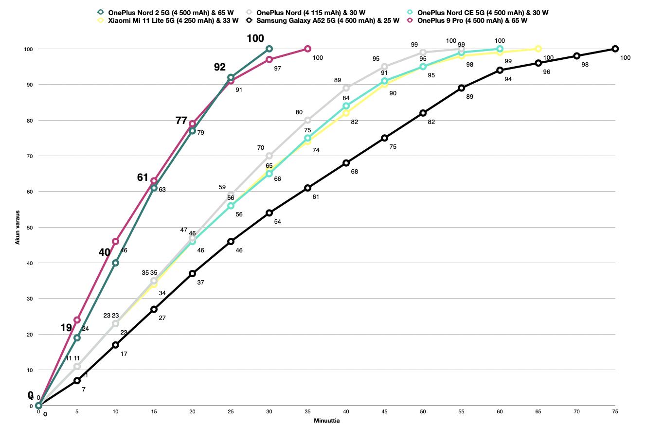 OnePlus Nord 2 5G:n latausnopeus on erinomainen ja parhaiden huippupuhelinten tasolla.