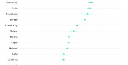 Ooklan mukaan nopeimmat 5G-yhteydet ovat näissä pääkaupungeissa.