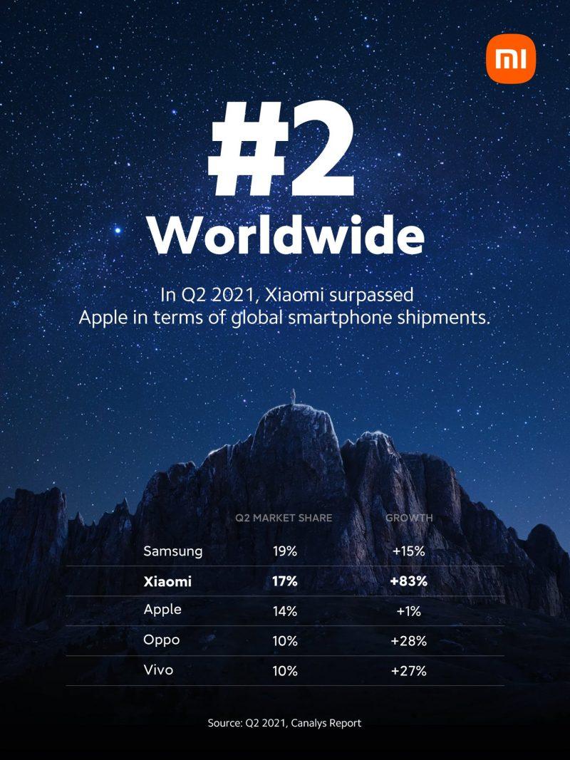 Xiaomin julkaisema kuva kertoo yhtiön nouseen 2. sijalle älypuhelinmarkkinoilla.