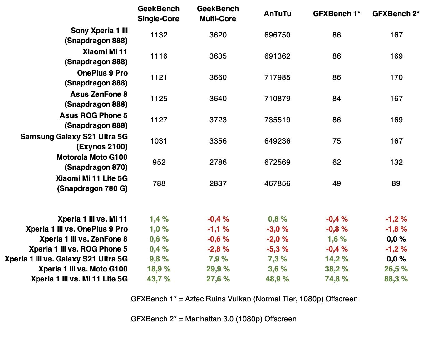 Sony Xperia 1 III:n suorituskyky verrattuna muutamiin kilpaileviin älypuhelimiin ja eri hintaluokan verrokkeihin.
