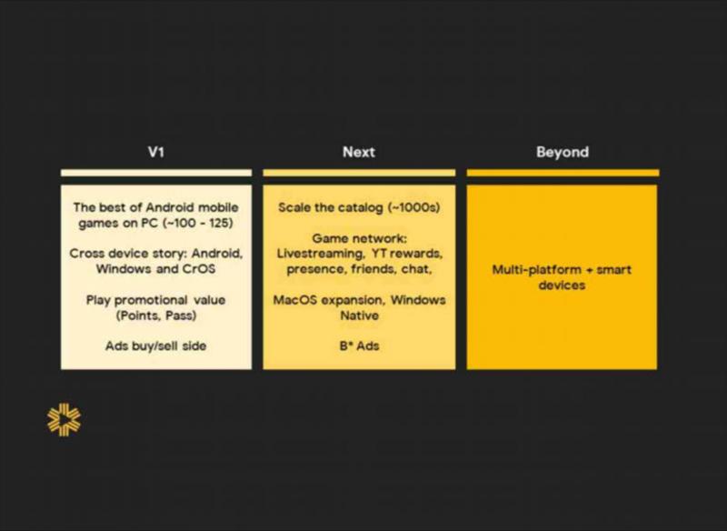 Googlen esitys esittelee sen kaavailemia suunnitelmia Android-pelien tuomisesta Windowsille ja Maceille.