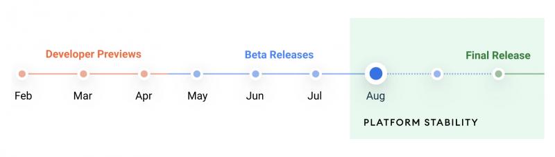 Android 12 -aikataulu. Julkaisuversio lähestyy.