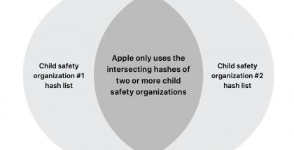 Applen tunnistetietokanta muodostetaan ainakin kahden organisaation itsenäisesti toimittamista tunnisteista. Näin yksittäinen taho ei voi ujuttaa mukaan ylimääräistä.