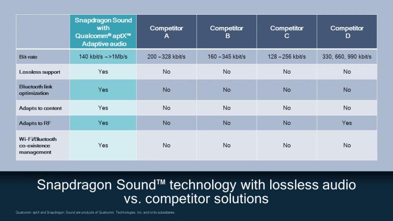 Qualcommin Snapdragon Sound -kokonaisuus vs. kilpailijat.