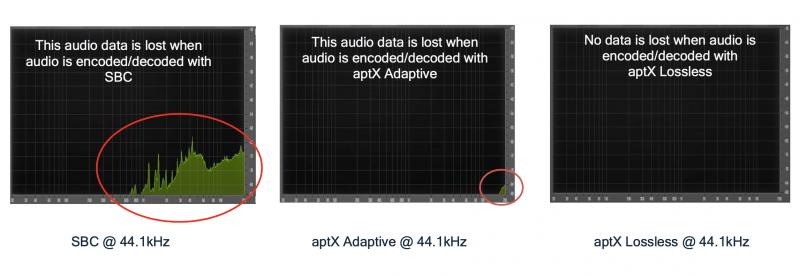 Qualcommin vertailu Bluetoothin tavanomaisesta SBC-koodekista, aiemmasta aptX Adaptive -koodekista ja uudesta aptX Lossless -koodekista.