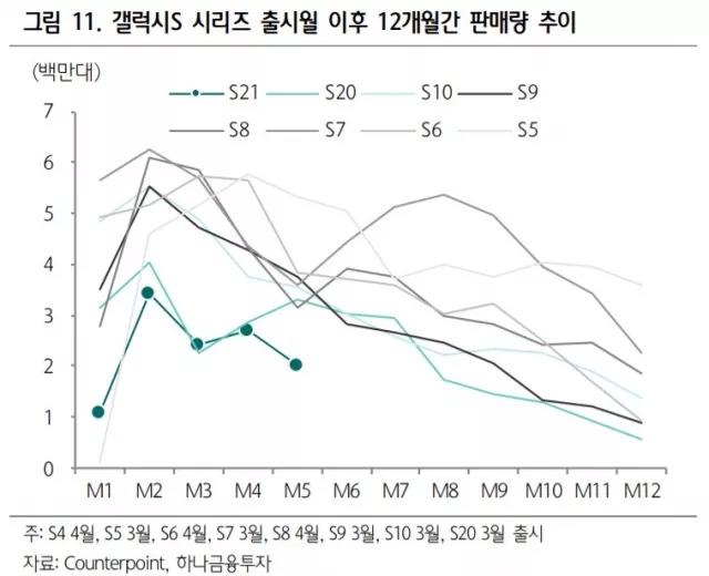 Korealaismediassa jaettu kuva Samsungin Galaxy S -sarjojen myynnin kehityksestä. Galaxy S21 -sarjan myynti on jäämässä historiallisen heikoksi.