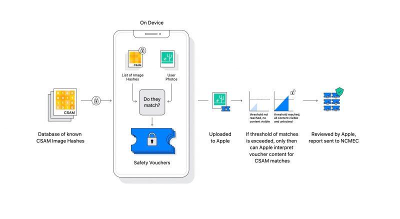 Kaavio kertoo, kuinka iCloudiin lähetettävät kuvat tarkistetaan suojatusti.