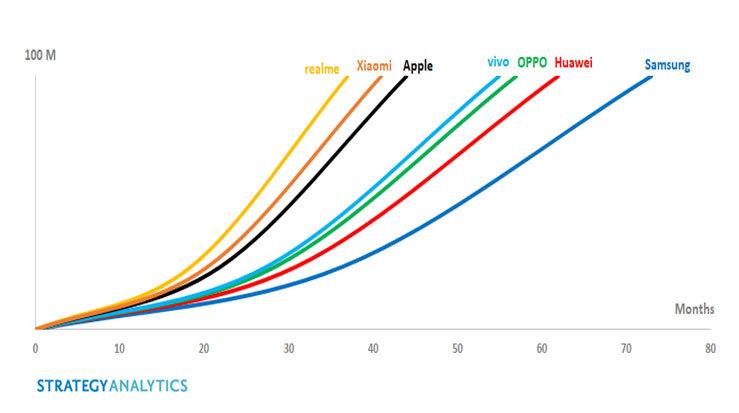 Strategy Analyticsin kuva eri älypuhelinbrändien etenemisestä 100 miljoonaan.