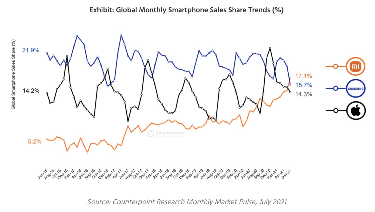Counterpoint Researchin tilasto Xiaomin, Samsungin ja Applen älypuhelimituksista kuukausittain kesäkuuhun 2021 asti.