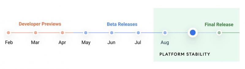 Android 12 -aikataulu. Testiversiot on nyt nähty ja seuraavaksi on varsinaisen julkaisun aika.