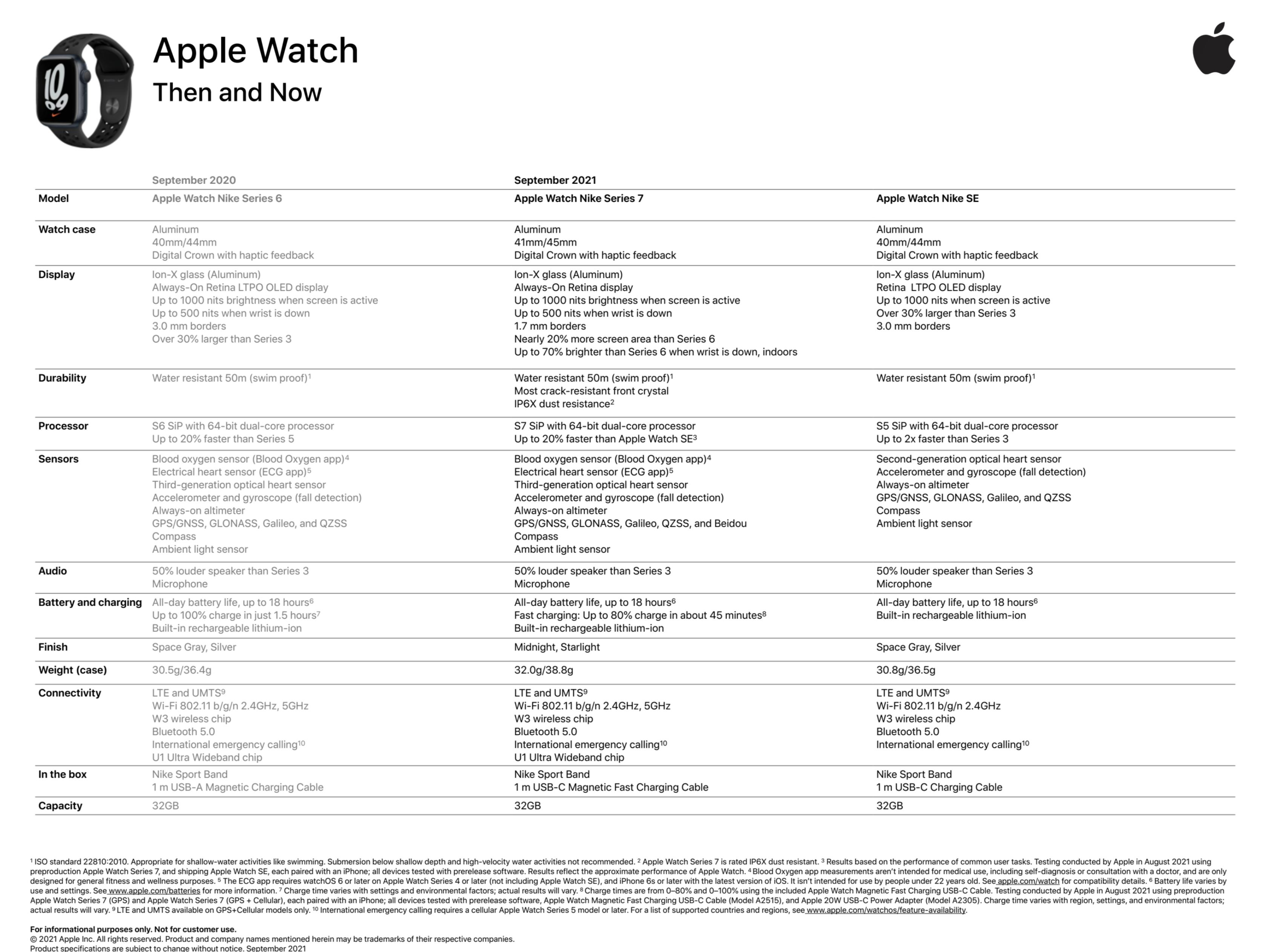 Applen asiakirjassa on vertailtu erikseen myös Nike-versiota Apple Watch Series 7:stä edeltäjiinsä.