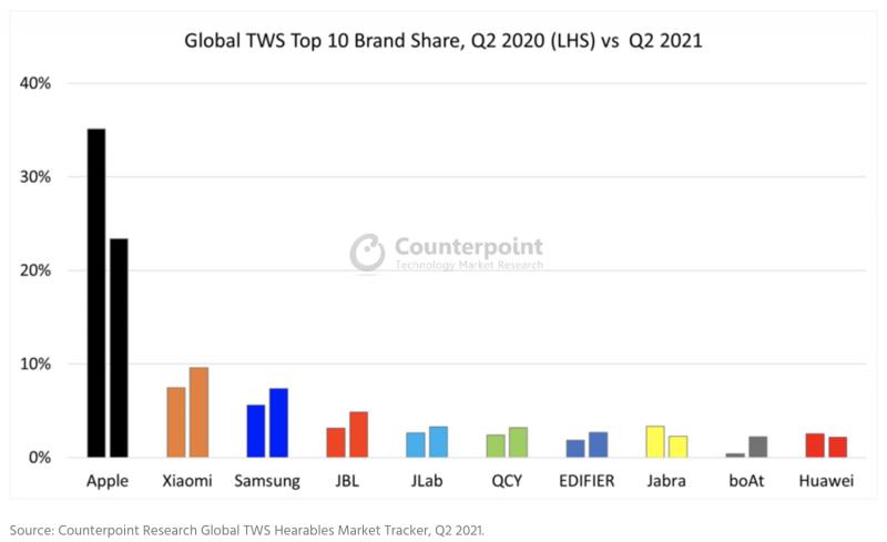 Täyslangattomien nappikuulokkeiden markkinaosuudet vuoden 2021 huhti-kesäkuussa verrattuna vuotta aiempaan. Kuva: Counterpoint Research.