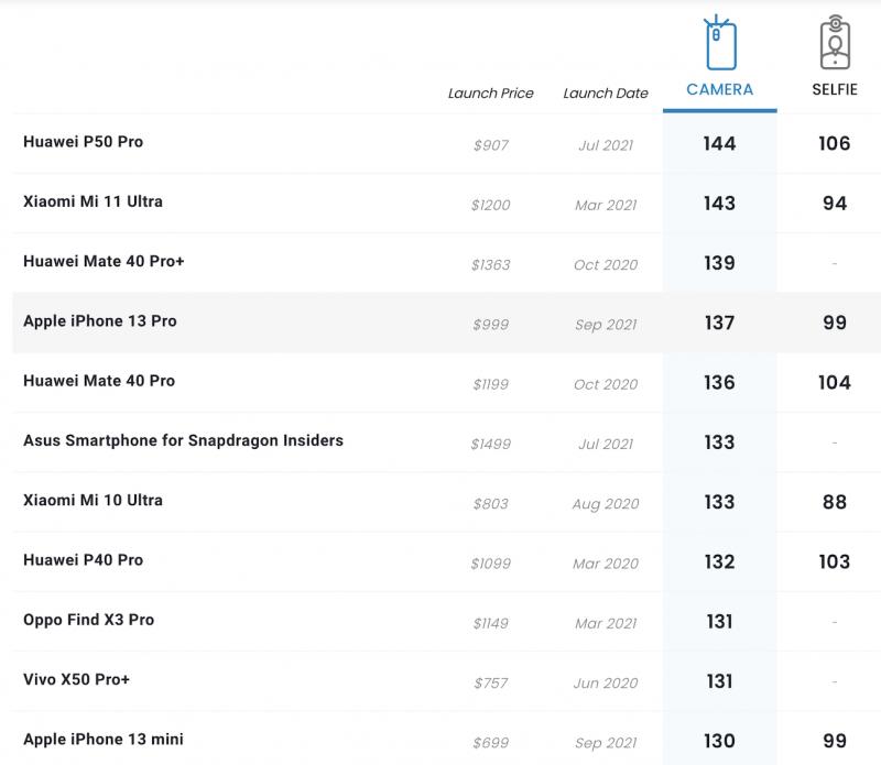 DxOMark-rankingissa iPhone 13 Pro yltää nyt 4. sijalle takakameroiden osalta.