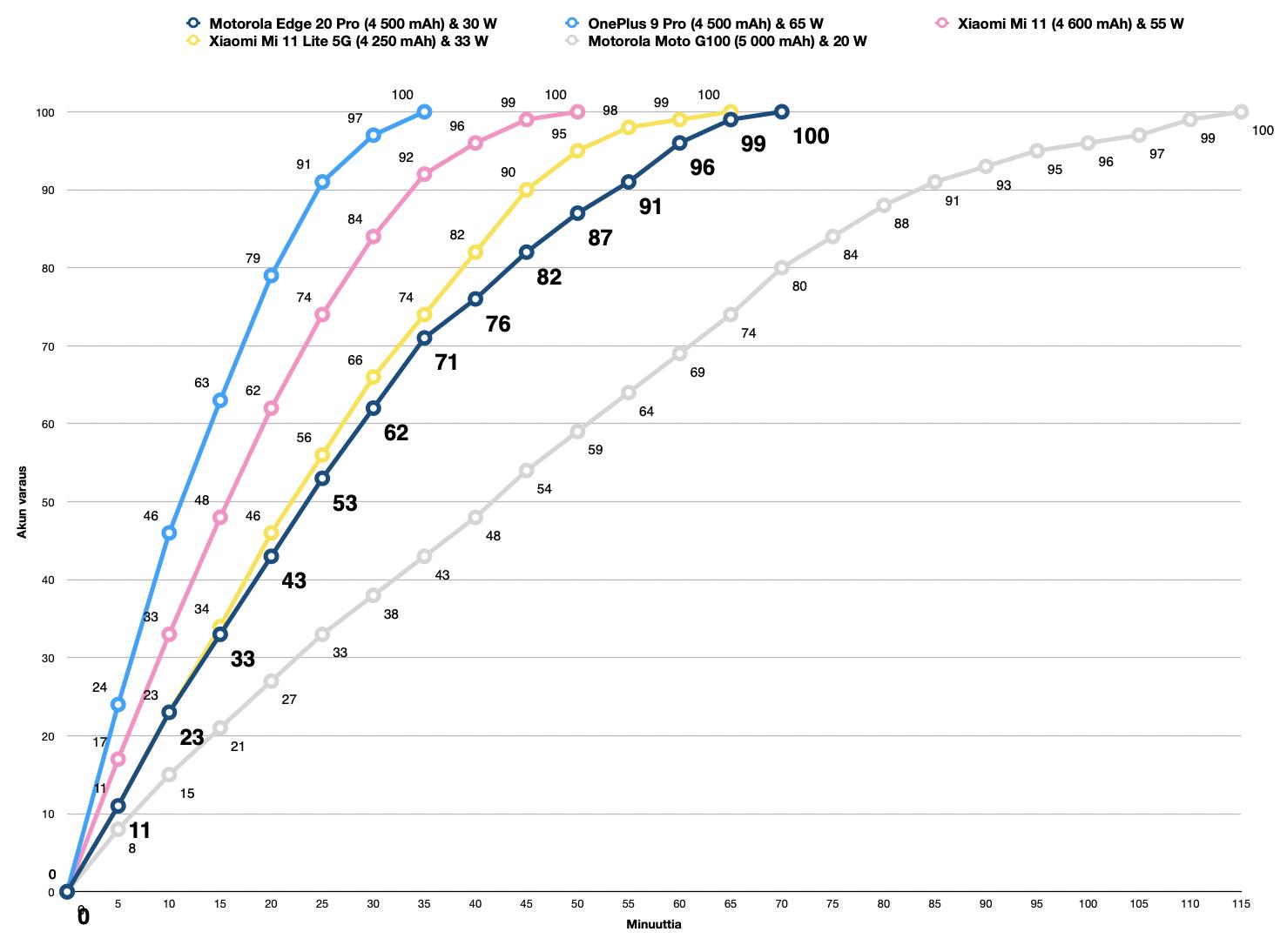 Motorola Edge 20 Pron latausnopeus verrattuna muutamiin muihin älypuhelimiin.