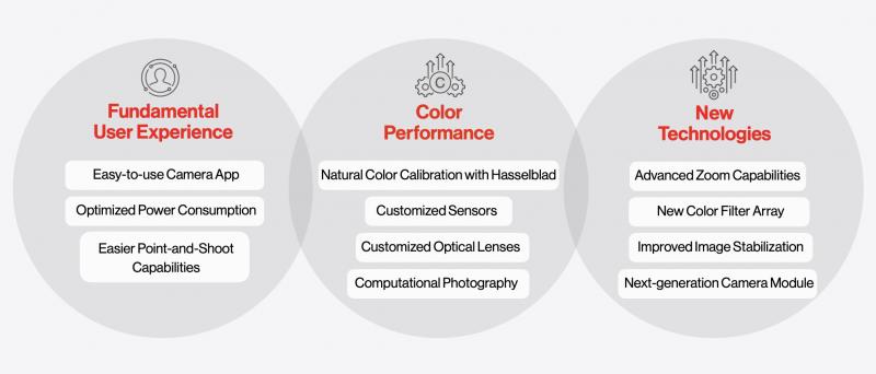 OnePlus on kertonut panostavansa edelleen monipuolisesti kamerakehitykseen.