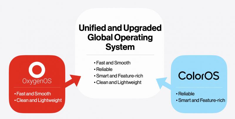 Uuden yhteisen ja päivitetyn globaalin käyttöjärjestelmän on tarkoitus yhdistää OxygenOS:n ja ColorOS:n vahvuudet.