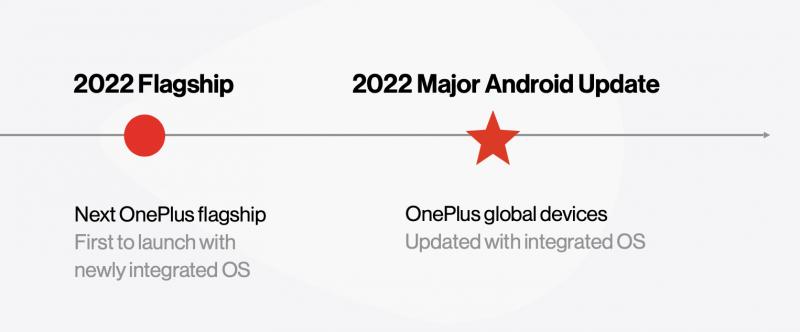 Uusi yhteinen ohjelmisto nähdään ensimmäisenä uudessa OnePlus-lippulaivapuhelimessa vuonna 2022, jonka jälkeen se saapuu globaaleihin OnePlus-laitteisiin osana tulevaa merkittävää Android-päivitystä.