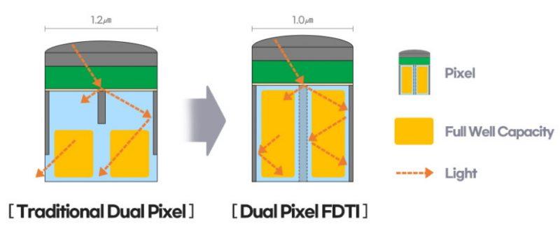 ISOCELL GN5:n FDTI-rakenne.