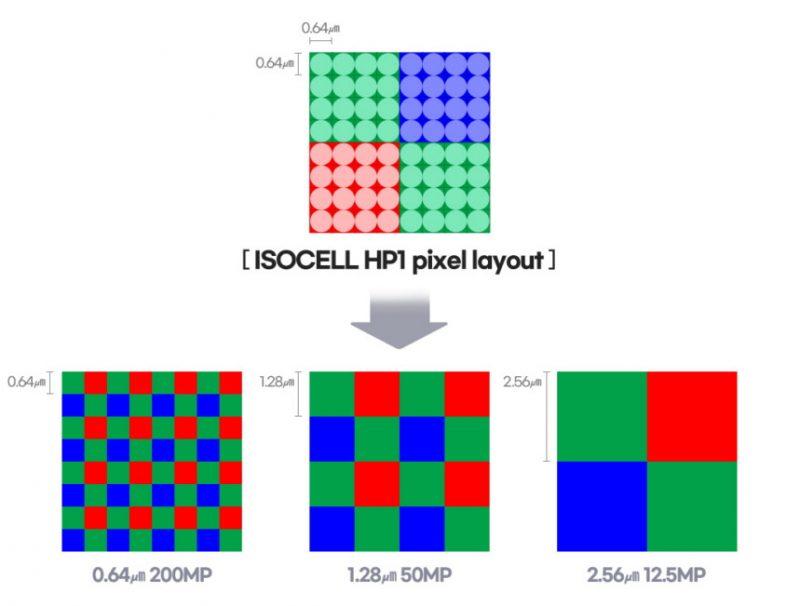 ISOCELL HP1:n pikseleiden yhdistäminen.