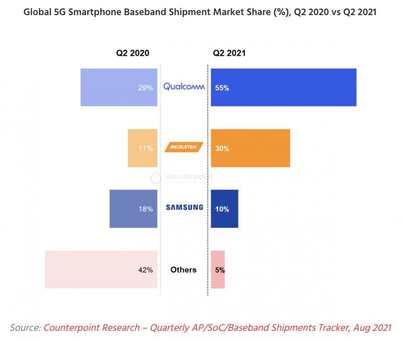 Älypuhelinten 5G-modeemien markkinaosuudet huhti-kesäkuussa 2021 verrattuna vuotta aiempaan. Kuva: Counterpoint Research.