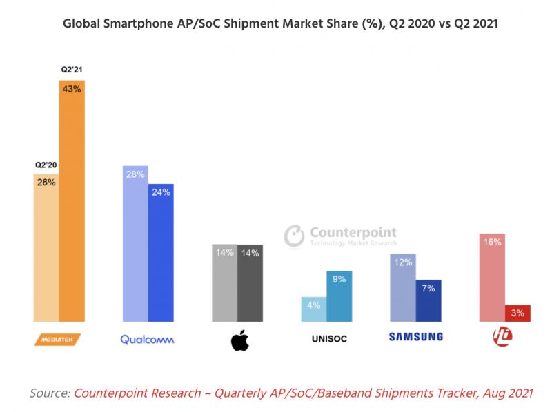 Älypuhelinten järjestelmäpiirien markkinaosuudet huhti-kesäkuussa 2021 verrattuna vuotta aiempaan. Kuva: Counterpoint Research.