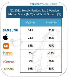 Strategy Analyticsin tilasto älypuhelintoimitusten markkinaosuudesta Pohjoismaissa huhti-kesäkuussa 2021.