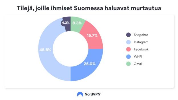 NordVPN:n hakusanatutkimuksen tuloksia suosituista hakkerointikohteista Suomessa.