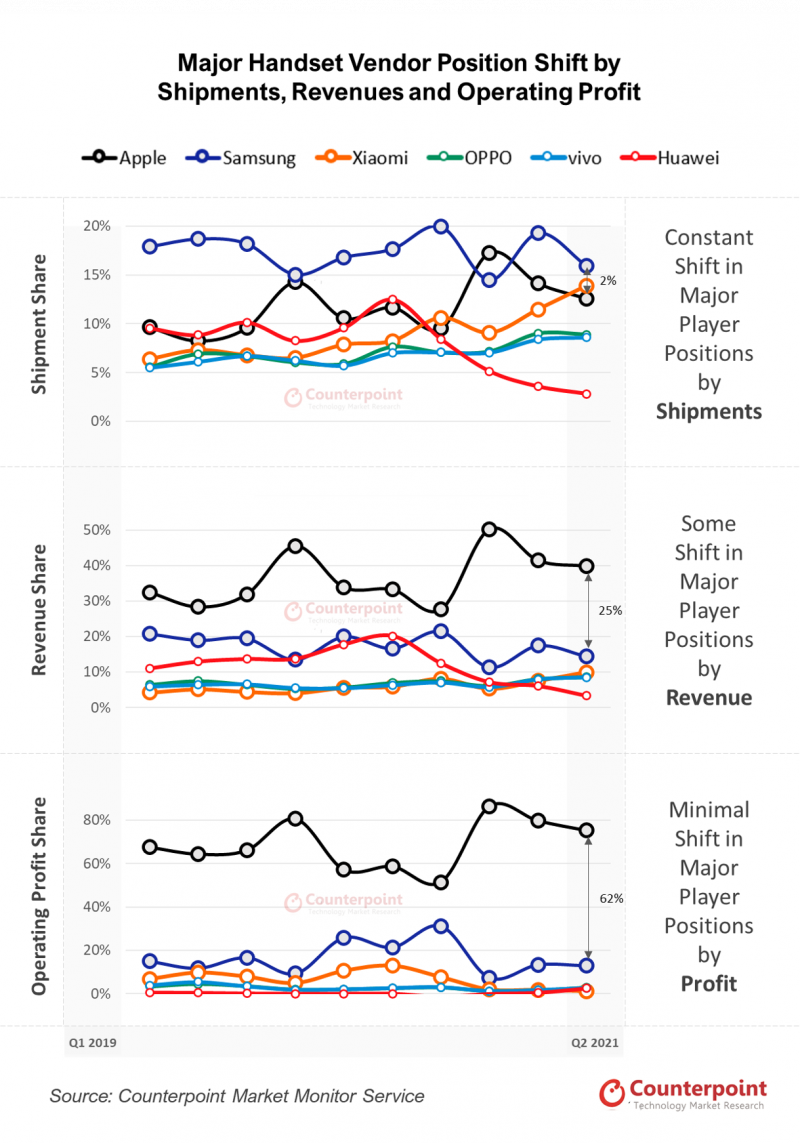 Counterpoint Researchin tilastot eri valmistajien älypuhelinten toimituksista, liikevaihdosta ja voitosta.