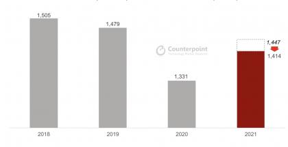 Tutkimusyhtiö Counterpoint Research laski ennustetaan älypuhelintoimituksista vuonna 2021.