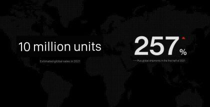 OnePlus arvioi sen älypuhelinmyynnin yltävän 10 miljoonaan kappaleeseen vuoden 2021 aikana.