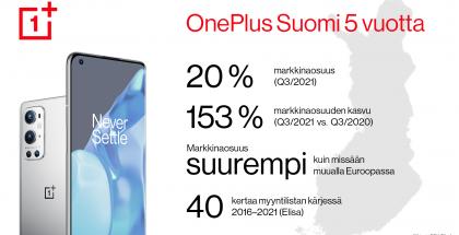 OnePlus on ollut Suomessa 5 vuotta. Viime aikoina kasvu on ollut nopeaa.